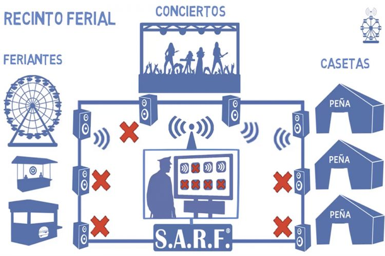 Nuevo video explicativo S.A.R.F.® 2018.